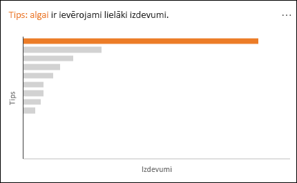 Līniju diagramma, kurā redzams algu saraksts ar ievērojami lielāku tēriņu daļu