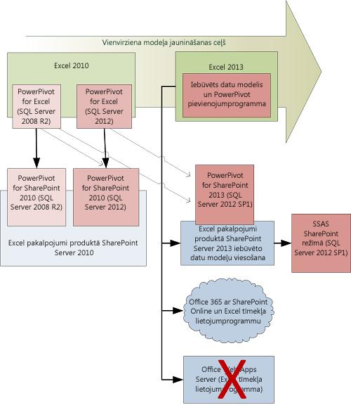 Datu modeļu klienta un servera jaunināšanas ceļš