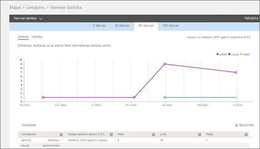 Yammer darbību atskaites ekrānuzņēmums— darbības diagramma un šīs darbības lietotāju detalizētās informācijas tabula.