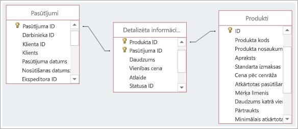 Ekrānuzņēmums, kurā izveidots savienojums starp trīs datu bāzes tabulas