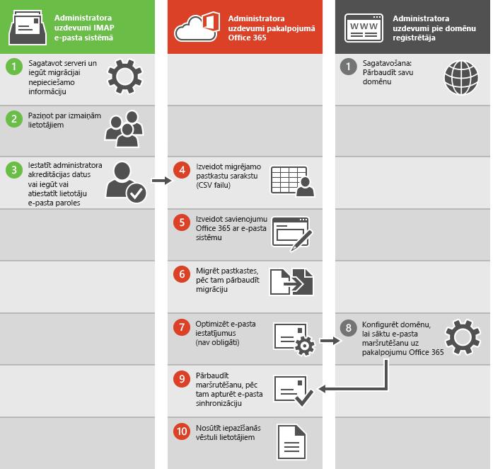 IMAP e-pasta migrācijas process