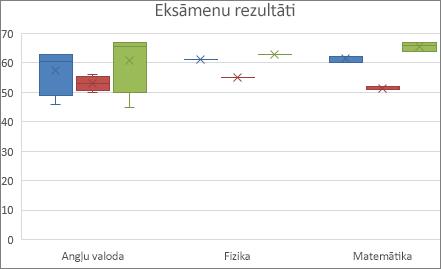 Kastveida un nogriežņa procentiļu diagrammas paraugs