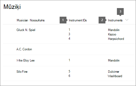 musicians list with ID and Title highlighted