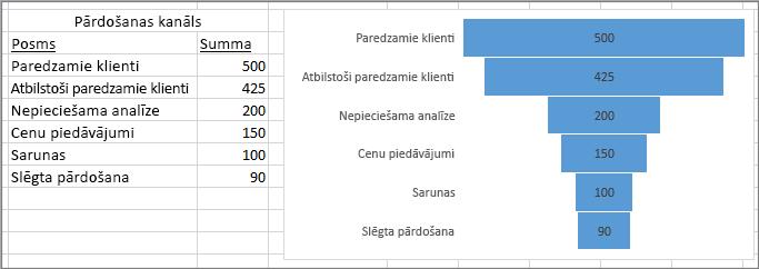 Piltuves diagramma, kurā tiek rādīts pārdošanas konveijers; posmi norādīti pirmajā kolonnā, vērtības otrajā