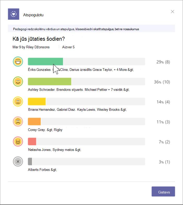 Ekrānuzņēmums, kur pedagoga skatā redzamas skolēnu atbildes. Joslu diagramma parāda atlasīto Emojis skolēnu sadalījumu un iekļauj procentus