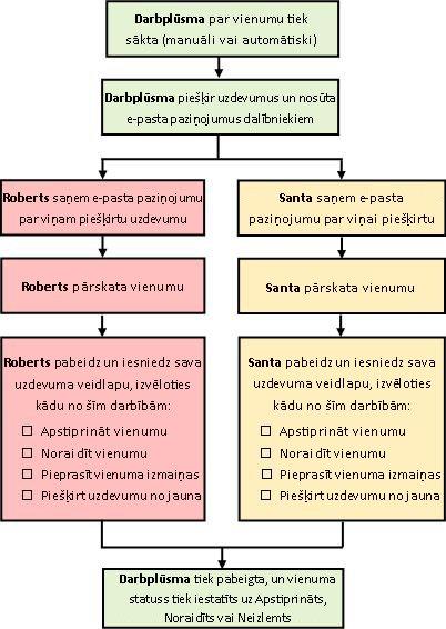 Vienkāršas apstiprinājuma darbplūsmas shēma