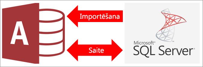 Pārskats par Access savienošanu ar SQL Server