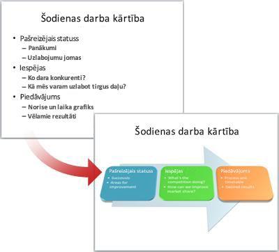 Vienkāršs slaids pārvērsts par SmartArt grafiku.