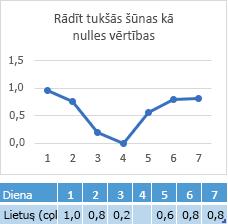 Datu trūkst dienas 4 šūnā diagramma, kurā tiek rādītas atbilstošās rindas no nulles punkts