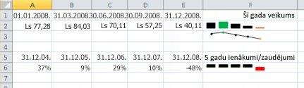 Sīkdiagramma programmā Excel piemērs
