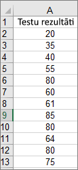 Dati, kas izmantoti, lai izveidotu augstāk rādīto parauga histogrammu