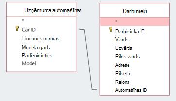 Ekrāna fragments, kurā redzamas divas tabulas ar ID kopīgošanu