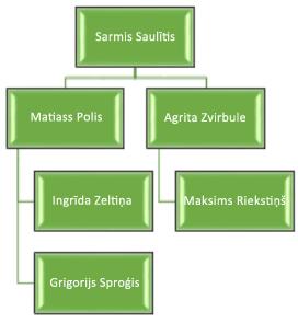 Pēc: Jauna krāsa, 3-D efekts un atšķirīgs organizācijas diagrammas izkārtojums