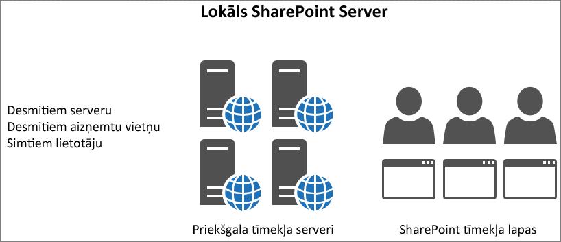Parāda lokālo priekšgala tīmekļa serveru trafiku un noslodzi