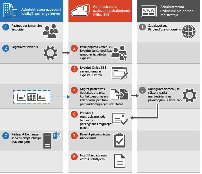 Pārslēgšanas e-pasta migrācijas uz Office365 process