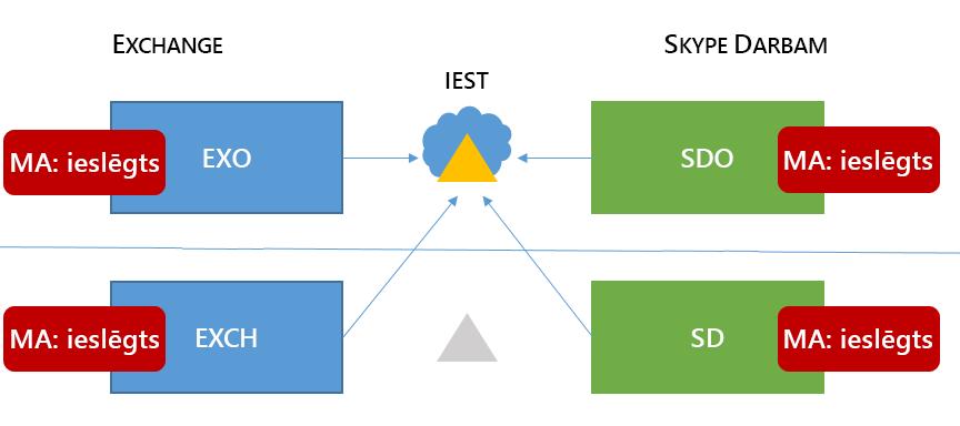 Jauktās 6 Skype darbam HMA topoloģija ir Excel lentes attēls visas četras iespējamās vietās.