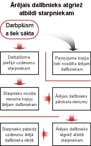 Ārēja dalībnieka iekļaušanai paredzētā procesa blokshēma