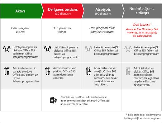 Grafiks, kurā parādīti Office 365 for business abonementa 3 posmi pēc tā derīguma termiņa beigām: Beidzies derīguma termiņš, Atspējots un Nodrošināšana ir pārtraukta.