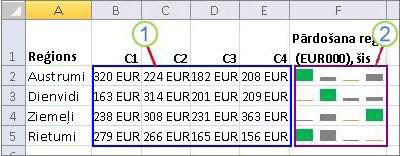 Sīkdiagrammu grupa un to dati