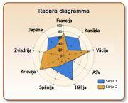 radara diagramma