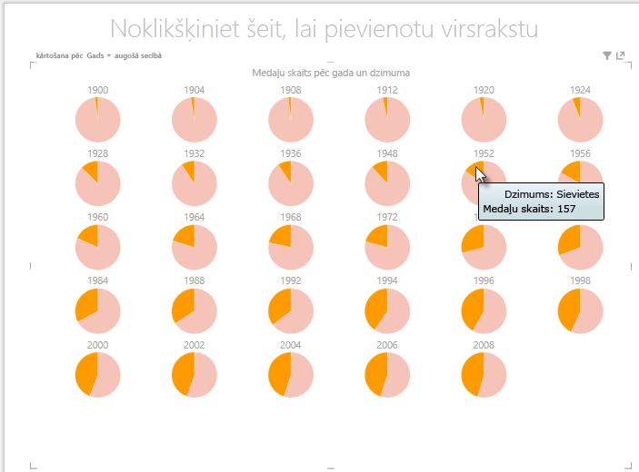 Darbību veikšana ar Power View vairākvērtību diagrammām