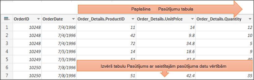 Strukturētas tabulas kolonnas izvēršanas rezultāti