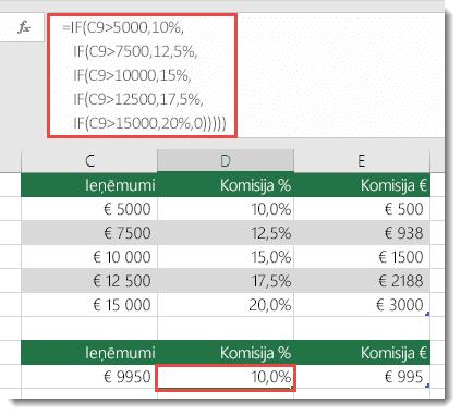Formula šūnā D9 nav pareiza: =IF(C9>5000,10%,IF(C9>7500,12.5%,IF(C9>10000,15%,IF(C9>12500,17.5%,IF(C9>15000,20%,0)))))