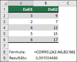 Izmantojiet funkciju funkcija CORREL, lai atgrieztu divu datu kopu korelācijas koeficientu kolonnā A & B ar = funkcija CORREL (a1: A6; B2: B6). Rezultāts ir 0,997054486.
