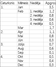 Dati, kas izmantoti, lai izveidotu rozetveida diagrammas paraugu