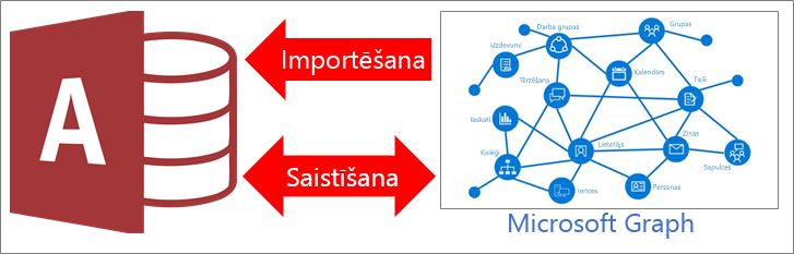 Pārskats par Access savienojumu ar Microsoft Graph