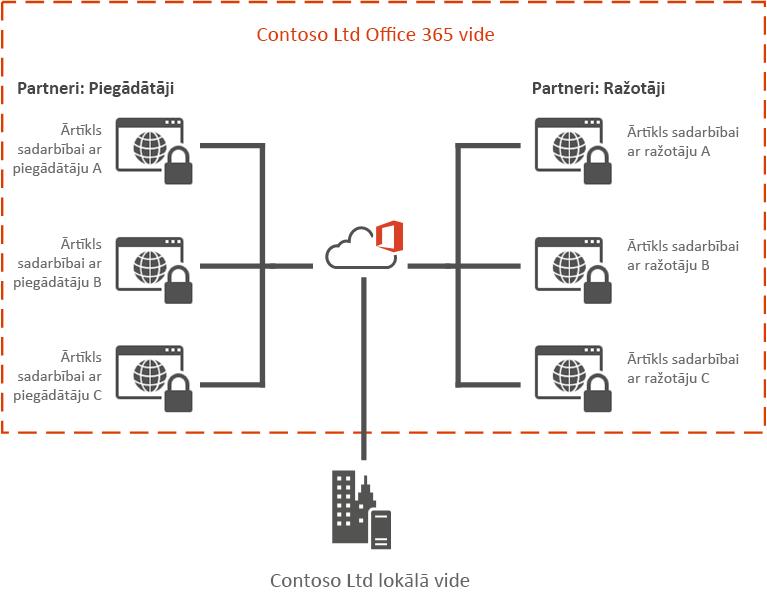 Office365 ārtīkla piemērs