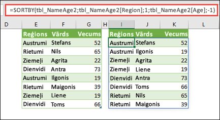 Kārtojiet tabulu pēc reģiona augošā secībā, pēc tam pēc katras personas vecuma dilstošā secībā.