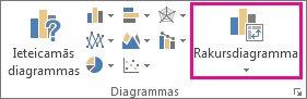 Poga Rakursdiagramma cilnē Ievietošana