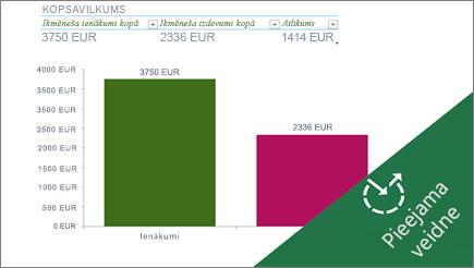 Joslu diagramma programmā Excel, kurā redzami ikmēneša izdevumi