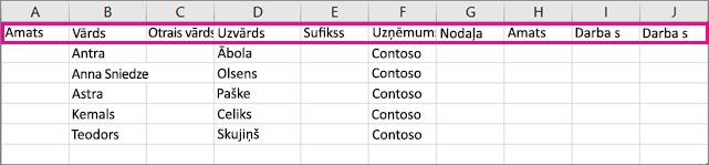 Tā izskatās .csvfaila paraugs, kad to atverat programmā Excel.
