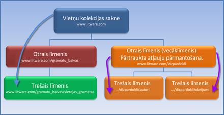 Shēma, kurā redzama vietņu kolekcija, kurā atļauju pārmantošana ir apturēta.