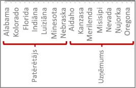 Datu hierarhija ar atzīmēm