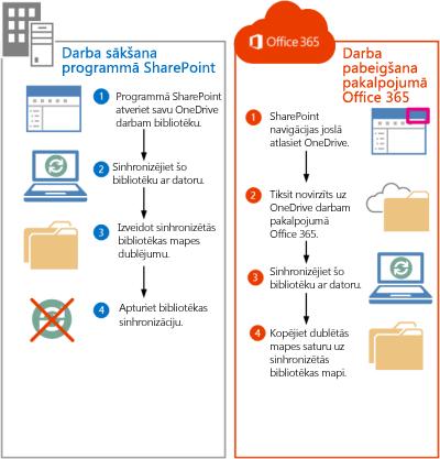 SharePoint 2013 failu pārvietošanas uz pakalpojumu Office 365 darbības