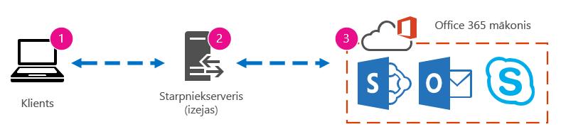 Pamattīkla grafika, kurā ir attēlots klients, starpniekserveris un Office365 mākonis.