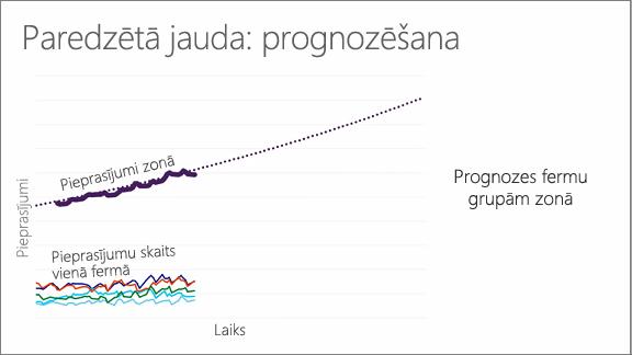 Diagramma, kurā parādīta paredzamā noslodze: prognozēšana