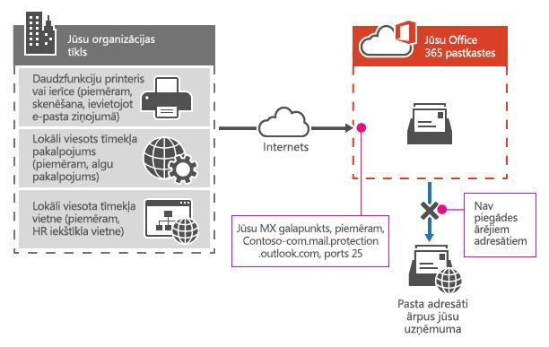 Rāda, kā daudzfunkciju printeri izmanto Office 365 MX galapunkta nosūtīt e-pasta tieši adresātiem tikai jūsu organizācijā.