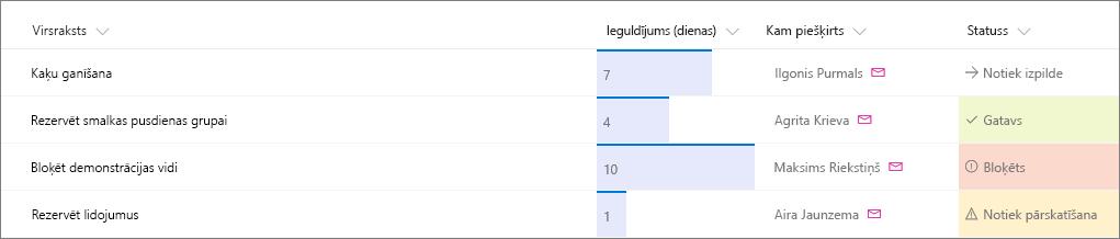 SharePoint saraksta piemērs ar formatētām kolonnām