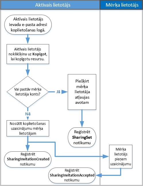 Kā notiek koplietošana auditēšana Blokshēma