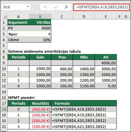 ISPMT funkcija piemērs ar pat pamatsummas aizņēmuma dzēšanas