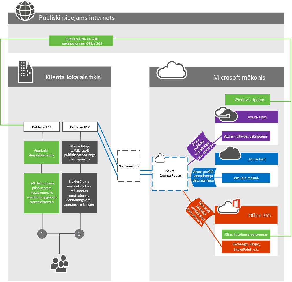 ExpressRoute klientu edge tīkls