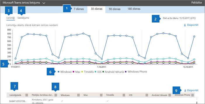 Office 365 atskaites — Microsoft Teams programmu lietojums