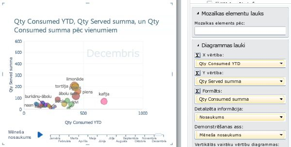 Burbuļu diagramma ar demonstrēšanas asīm un datu etiķetēm