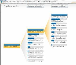 Analītiskais skats, kas ir pieejams PerformancePoint pakalpojumos