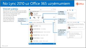Pārejas starp Lync 2010 un Office 365 ceļveža sīktēls