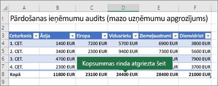 Excel tabulā, izmantojot kopsummas rindu ieslēgta